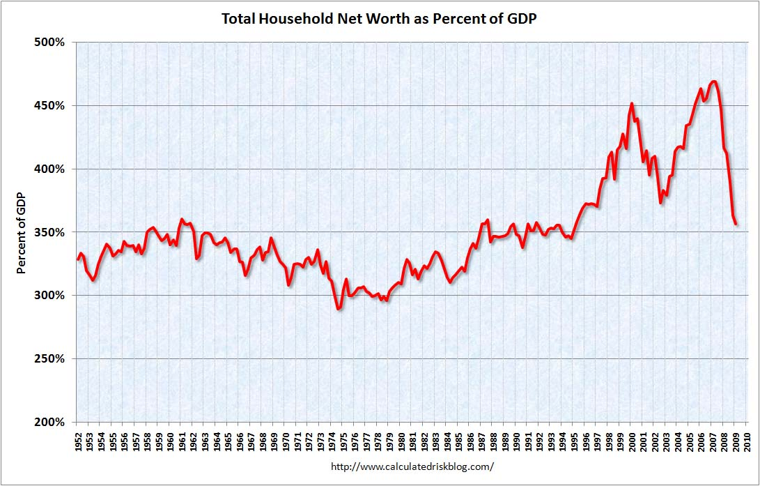 Total USA Household Net Worth as Percent of GDP