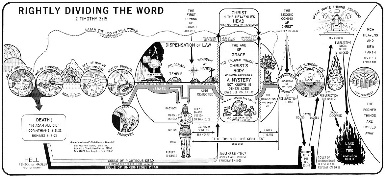 Click The Image To View An Enlargement By Clarence Larkin Charts Are Not Under Copy Protection Seven Dispensations